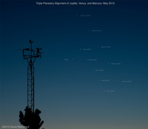 Triple planetary alignment of Jupiter, Venus, and Mercury in May 2013.