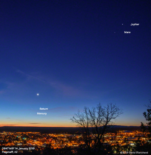 A wider view shows all four planets (Mercury and Saturn low; Mars and Jupiter high) plus the moon.