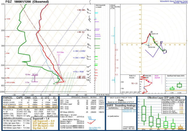 Upper air sounding for KFGZ at 1200 UTC 01 September 2018.
